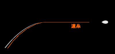 天秤により道糸とハリスの離隔がとれ絡みにくくなる図