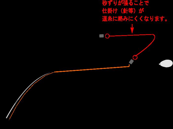 砂ずりの効果の説明図