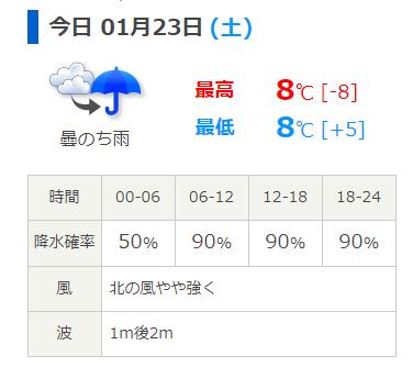 片瀬漁港の天気予報