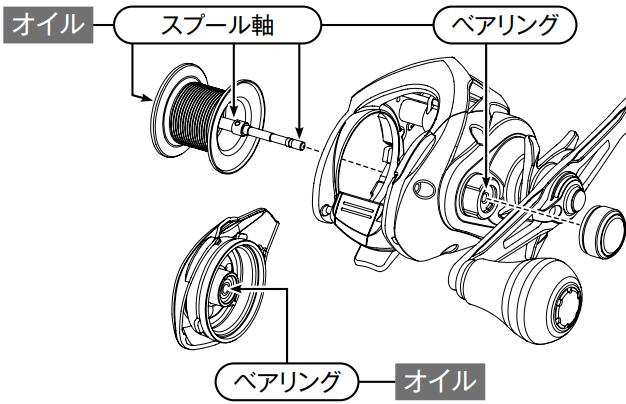 両軸リールの注油箇所