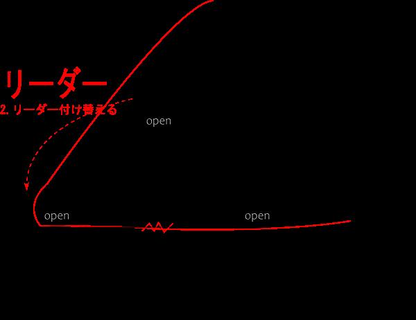 第一精工 ノットアシスト 2.0の使い方5